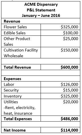 Cannabis Income Statement